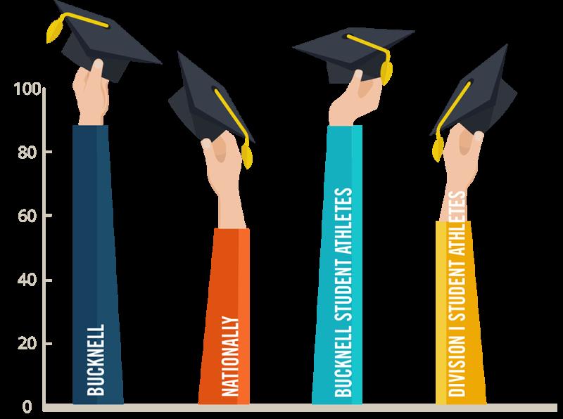 Graduation Rates — Outcomes