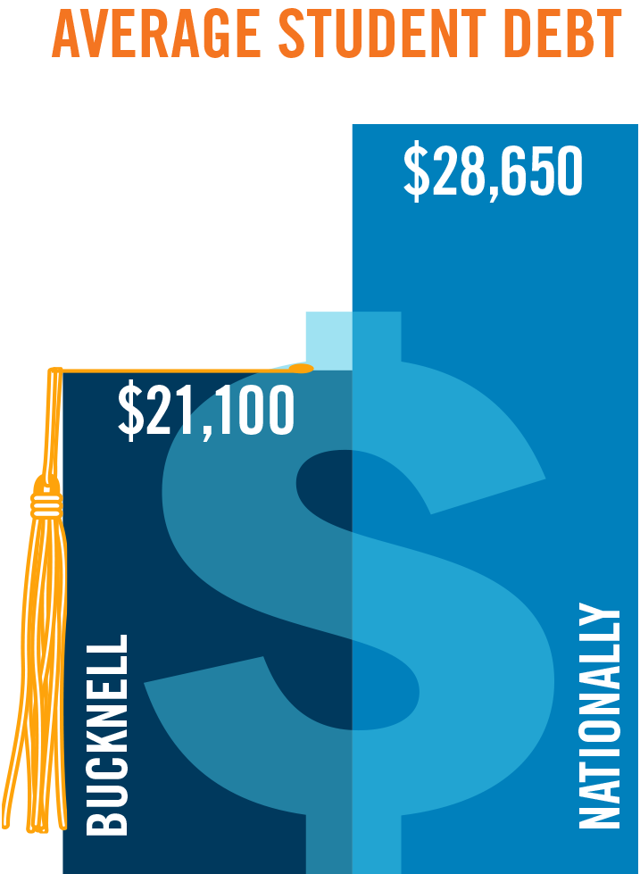 A graph showing Bucknell's average student debt of $21,100 vs. the national average of $28,650.