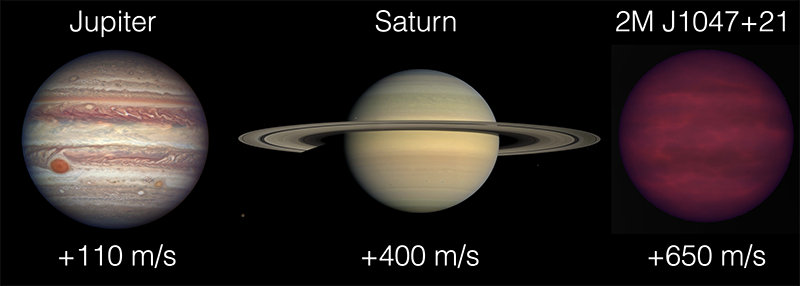 An illustration comparing wind speeds on Jupiter (110 m/s), Saturn (400 m/s) and the brown dwarf the group studied (650 m/s)