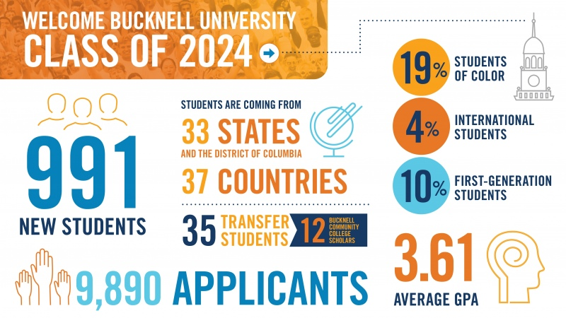 Bucknell Class of 2024 profile