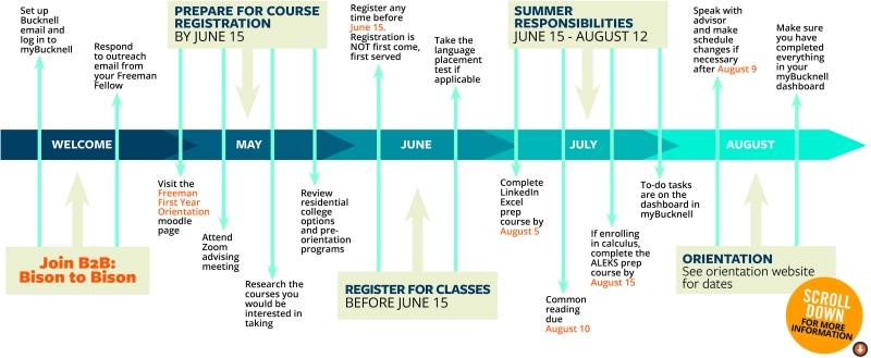 Timeline of onboarding