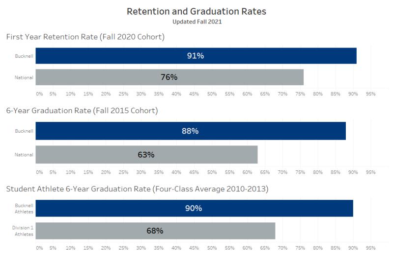Retention and Graduation Rates